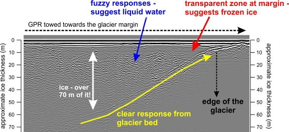 An example GPR profile from Midtdalsbreen.  Even at this early stage of the work, we see clear responses from the glacier bed, the englacial water, and the entirely-frozen zone at the margin.