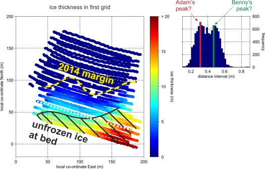 Estimates of Midtdalsbreen's ice thickness on the western margin.  The yellow-black dashed line shows the interpreted 2014 ice margin, with the black hashed area showing where unfrozen water is detected at the glacier bed.  A corridor of 40-50 m of frozen basal ice is present at the ice margin.  The histogram (right) shows the distribution of distances between radar acquisitions; the two operators obviously walk with the GPR at slightly different speeds!
