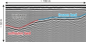 Representative profile from the dataset in the previous image.  Liquid water inclusions over the thickest areas of ice suggest that Midtdalsbreen is unfrozen at its bed, but frozen basal conditions are present where the ice is thinner.